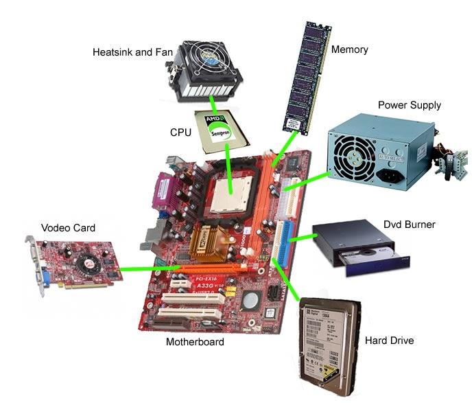 Ensamblado de PC - Armar Computadoras